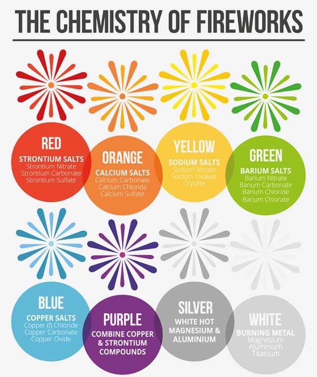 ricette per creare i colori dei fuochi artificiali