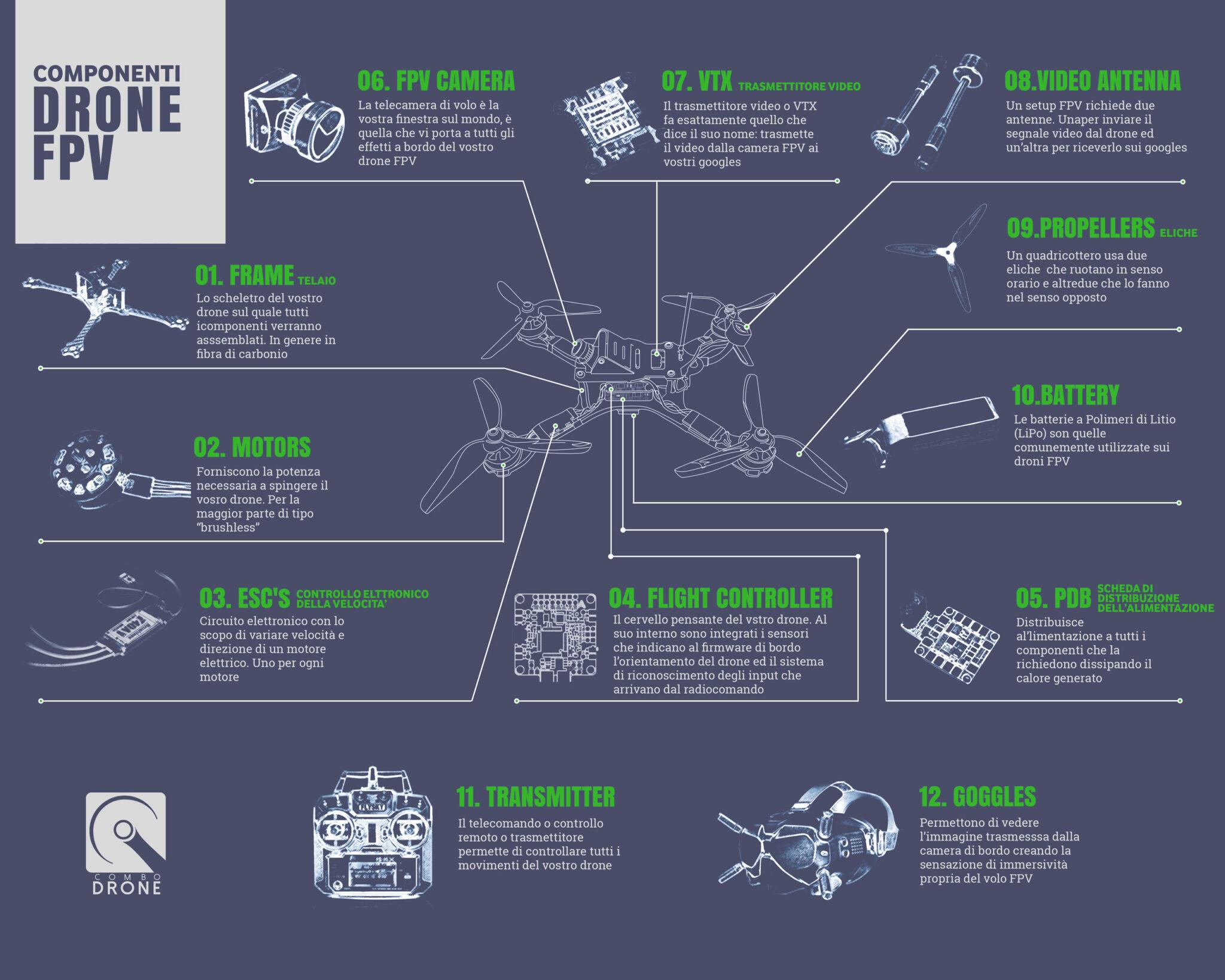 schema dei componenti singoli dei droni FPV