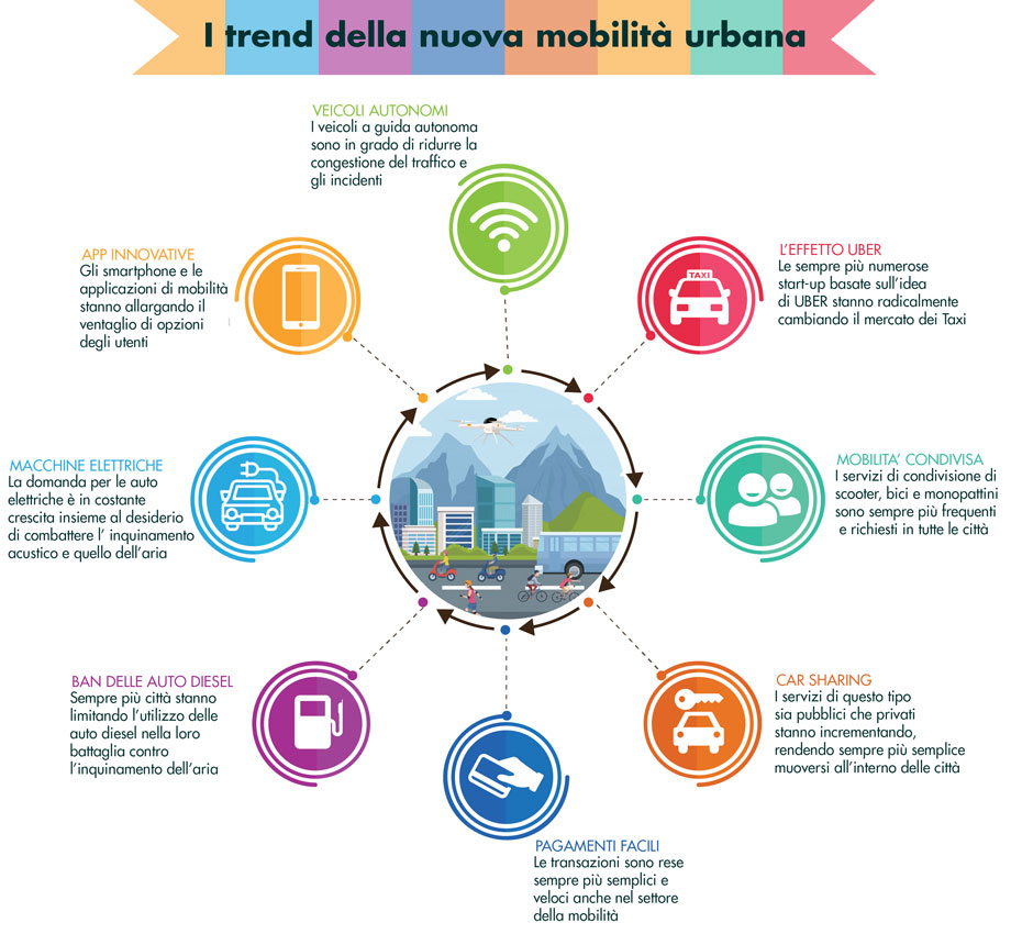mobilità aerea urbana - trend odierni